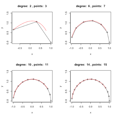 Polynomial Interpolation with R