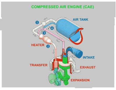 Compressed Air Engine