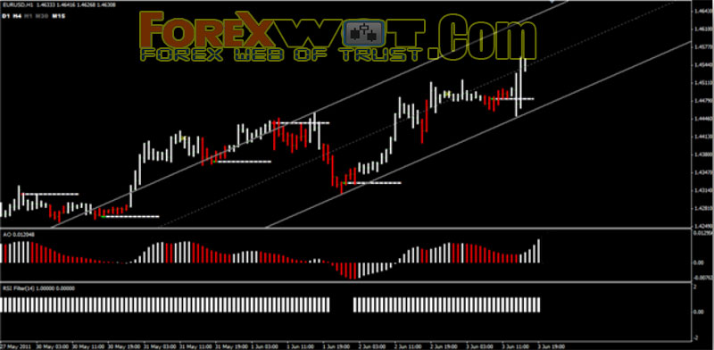 Trading system with macd