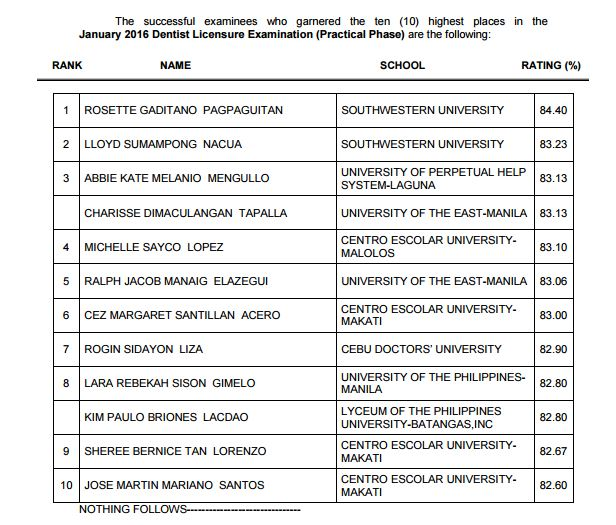 Southwestern University grad tops January 2016 Dentist board exam