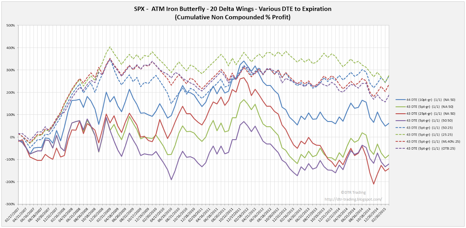 Iron Butterfly Dynamic Exit Equity Curves SPX 43 DTE 20 Delta Wing Widths
