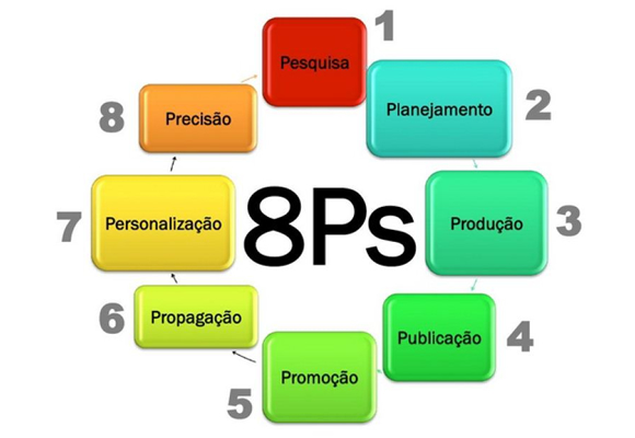 Metodologia 8Ps do Marketing Digital