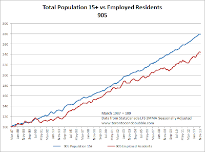 GTA employed residents versus population growth index 2014