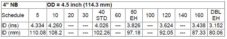 Schedule pipa dan tabel schedule