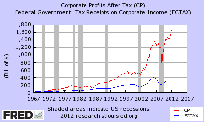 US corporate profits and taxes paid