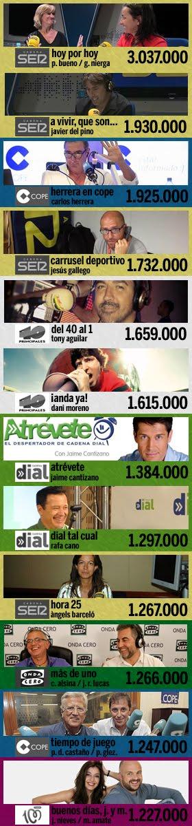 los 12 programas más escuchados en España (3ª ola EGM 2015)