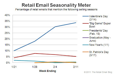 Click to view the Feb. 11, 2011 Retail Email Seasonality Meter larger