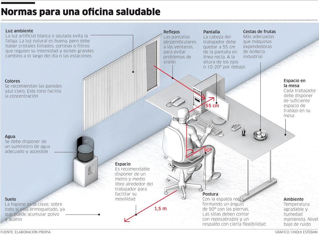 El rinc n del sueko la ergonom a en el puesto de trabajo for Escritorios para oficina dimensiones