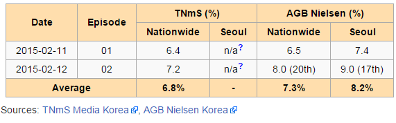 Rating Per Episode Drama Korea Thank You My Son