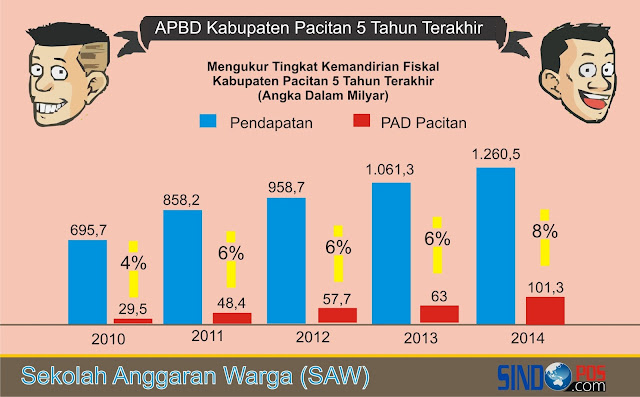 Grafik Kemandirian Fiskal Kabupaten Pacitan 2010 - 2014