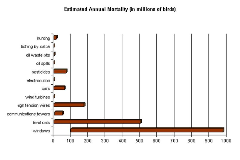 Climate And Stuff Bird Deaths By Wind Turbines