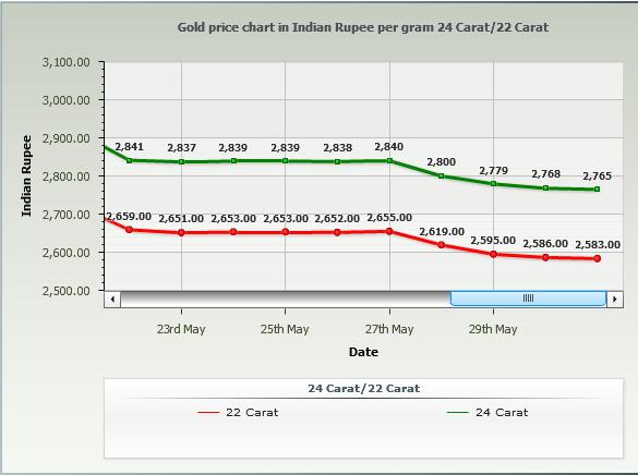 Gold Rate in Kolkata Per Gram - May 2014 Chart