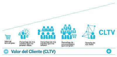 Cómo determinar el valor del cliente