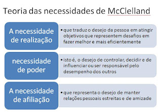 imagem Teoria das necessidades de McClelland