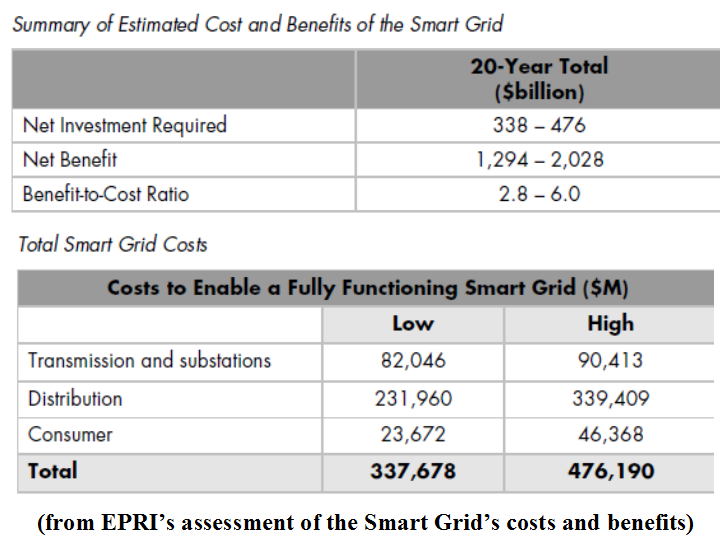 smart grid benefits essay As with any emerging paradigm, there are many challenges/risks to smart grids before going any further, we need to set a baseline 'smartness' for your smart grid.