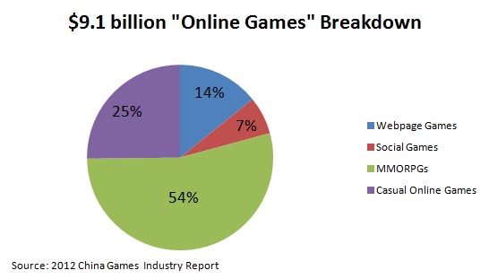 an introduction to china online game industry Estimated at over us$25 billion, china is the biggest gaming market in the world   by zhugeex (the online handle for blogger and analyst games industry  now  seven months into the introduction of these regulations, the.