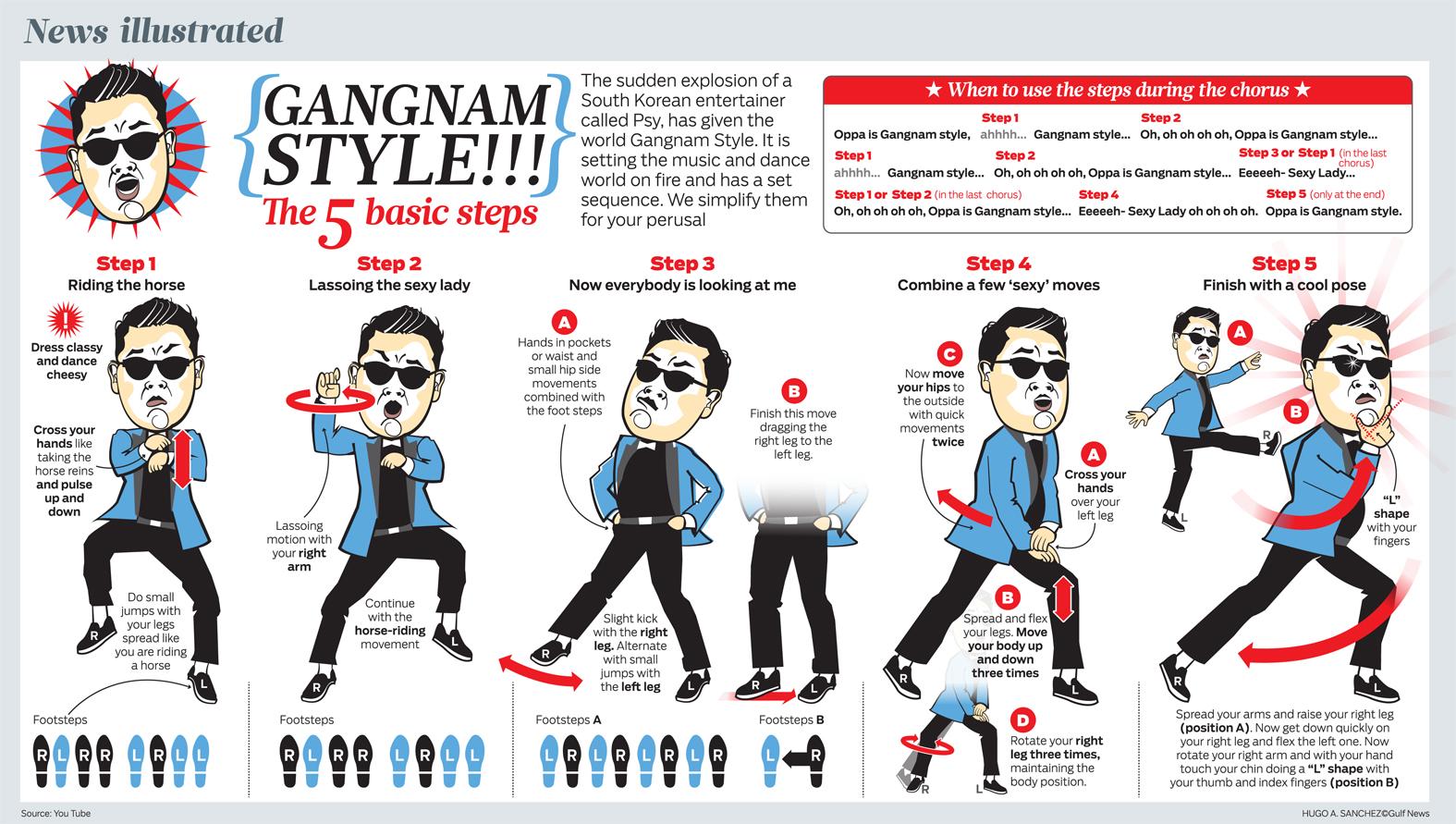 http://2.bp.blogspot.com/-IPOOGZ87WFE/UMtNhzNjCSI/AAAAAAAARUU/qDhlnyrRXfg/s1600/GangnamStyleThe5BasicSteps_50b941fe62867.jpg