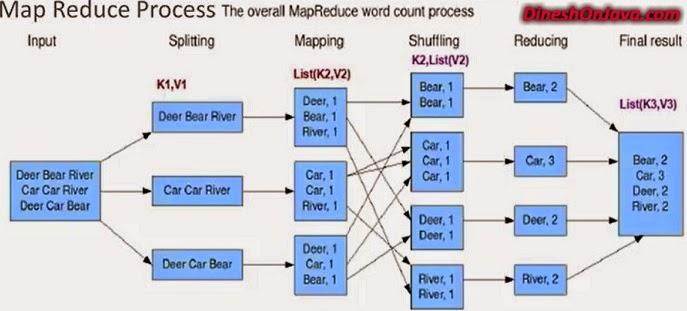 mapreduce-process