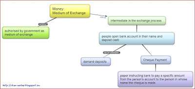 CBSE Class 10 - Economics - Chapter 3 - Money and Credit (Short Q and A)