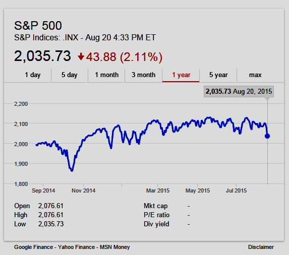 Chart: S&P 500 Closes Down August 20, 2015, Now Negative Return for 2015