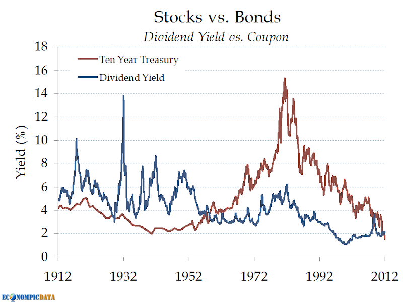 stocks vs bonds When comparing bonds vs stocks vs mutual funds, which is better find out the best investment in this detailed guide.