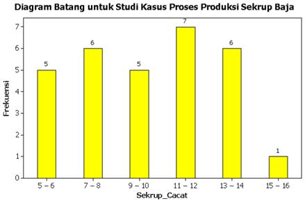 Statsdata penyajian data statistik diagram statistik yang dapat digunakan untuk kasus ini adalah diagram batang dengan menentukan bahwa kelasinterval sebagai kategori ccuart Image collections