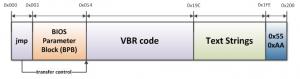 ESETセキュリティブログ:BIOSパラメータブロック