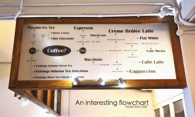 An interesting flowchart, when you are stuck not knowing which coffee to order