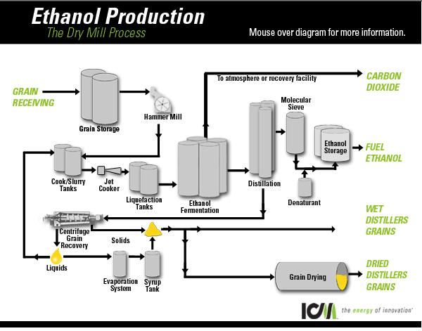 ethanol fuel production from banana waste peelings Today, sophisticated biorefineries use state-of-the-art technologies to convert grains, beverage and food waste, cellulosic biomass and other feedstocks into high-octane ethanol take a virtual tour of an ethanol plant and learn about the production process.