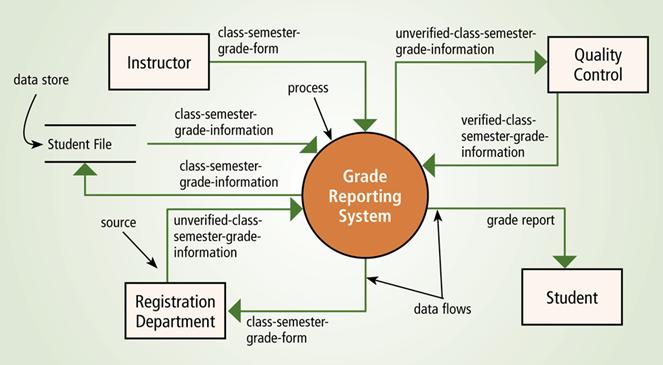 Review materi spk 2014 biasanya dimodelkan dengan data flow diagram ccuart Images