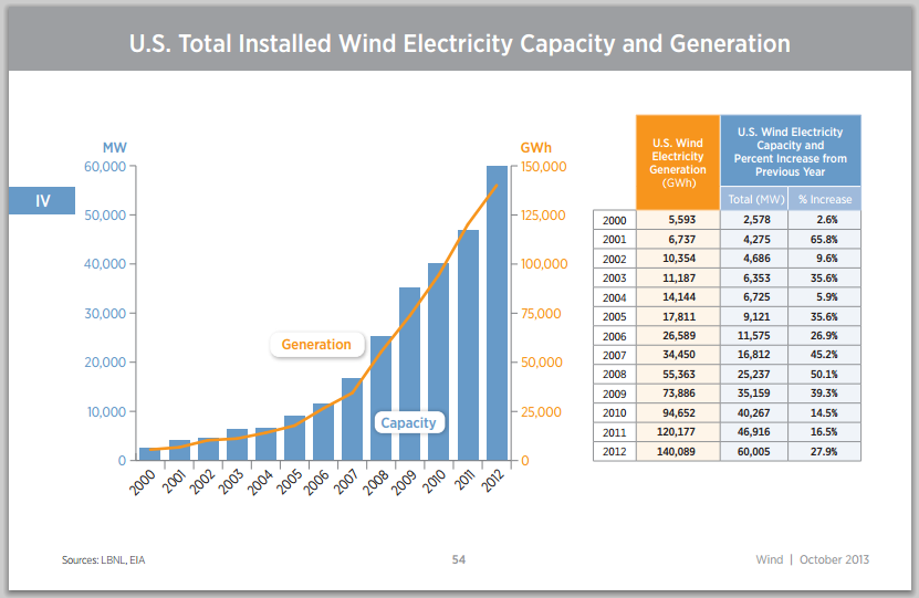 U.S. Total Installed Wind Electricity Capacity and Generation, 2000-2012 - Source: NREL.gov