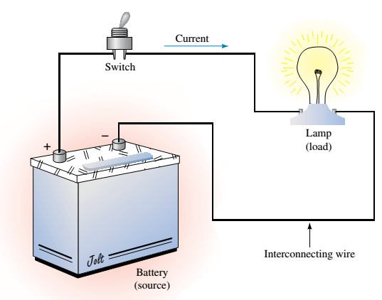 b sc engineeringfig     a pictorial diagram  the battery is referred to as a source while the lamp is referred to as a load