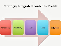 Create consistency to create trust to create sales to create profits