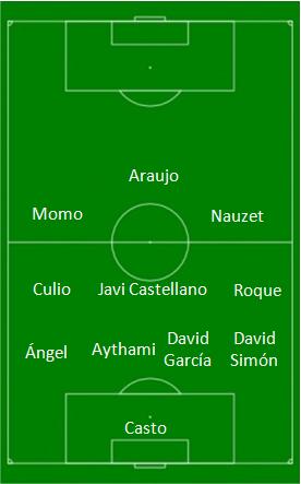 Alineación FCBarcelonaB - UD Las Palmas