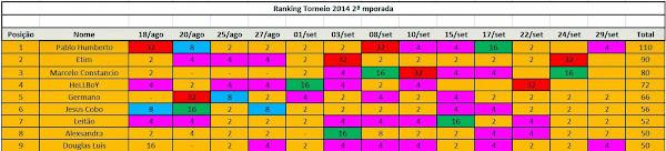 RANKING COM OS 9 PRIMEIROS COLOCADOS