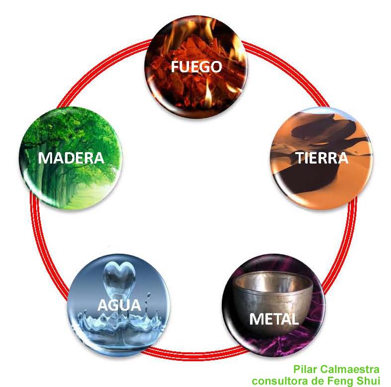 Feng shui pilares los cinco elementos wu xing for Elementos del feng shui y su significado