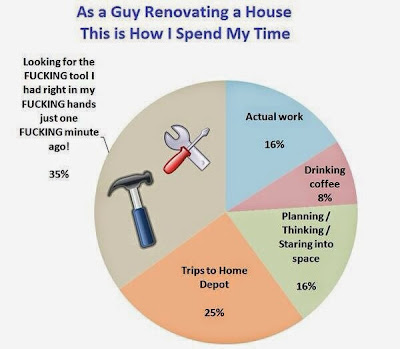 http://2.bp.blogspot.com/-ISaQwYfrXDE/U0d8mvAbvrI/AAAAAAAAhVQ/ztO-sSi53G0/s1600/chart+of+a+guy+renovating+his+house+dr+heckle+funny+wtf+charts+and+graphs.jpg