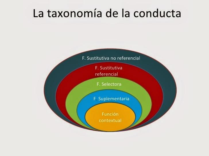 La Taxonomia Conductual