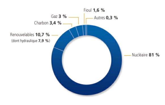 Répartition des différentes sources d'énergies utilisées pour fournir de l'électricité