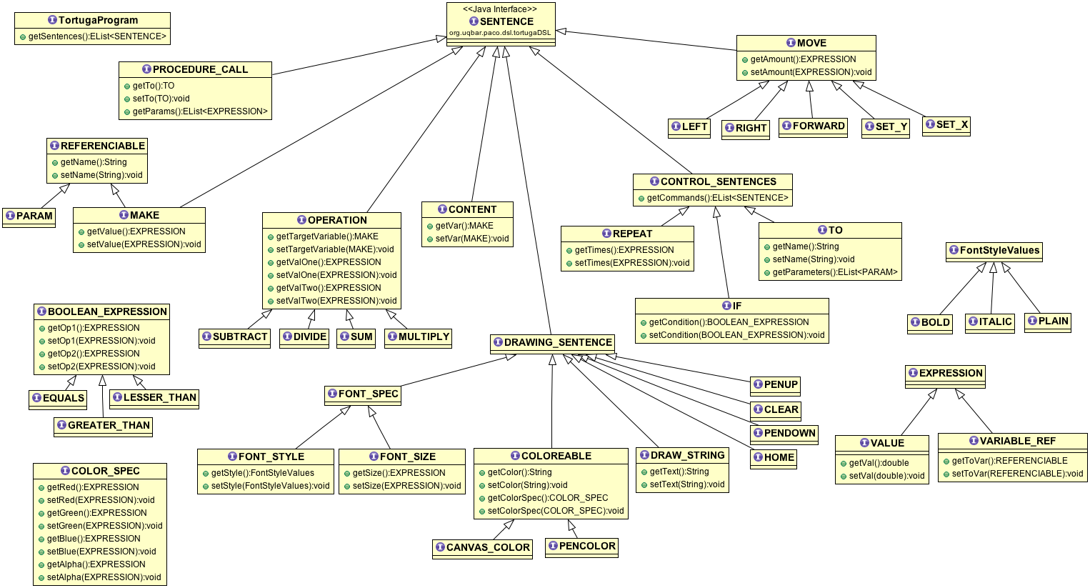 Uqbar project tutorial language development with xtext a logo heres a full class diagram of the semantic model ccuart Gallery
