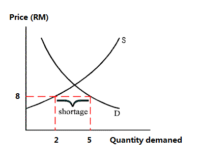 starbucks elasticity of demand A change in the price of starbucks coffee will have an effect in demand for coffee this results to a shift of the demand curve and thus, starbucks priced its coffee such that it remains competitive hence increasing its revenue.