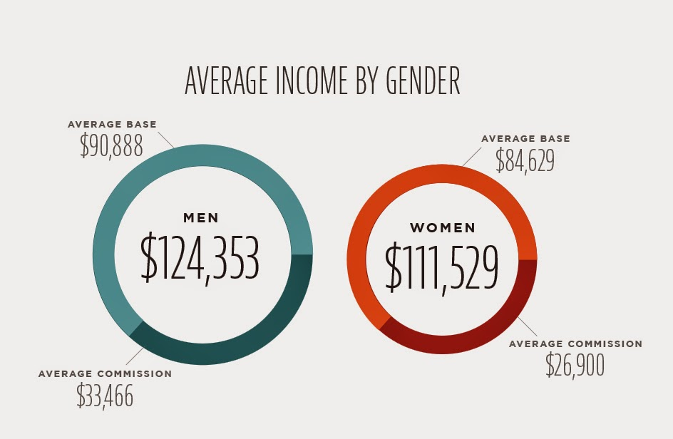 Pharma Sales Income by Gender