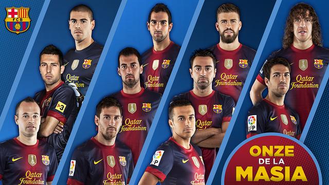 Data Formasi Pemain Pelatih Terbaru FC Barcelona 2013
