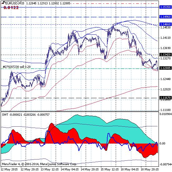 Евро - предварительные итоги дня