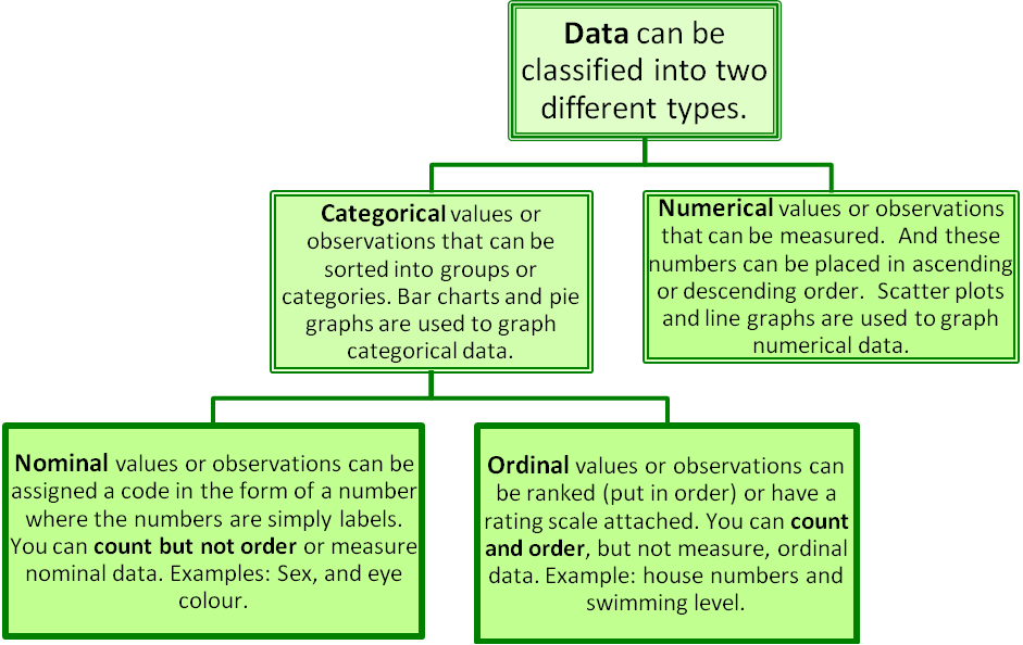 Types Of Statistical Data Numerical Categorical And Ordinal