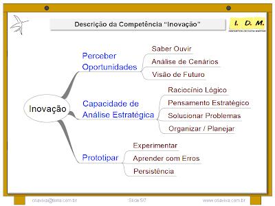 Análise da Competência Inovação em Mapa Mental