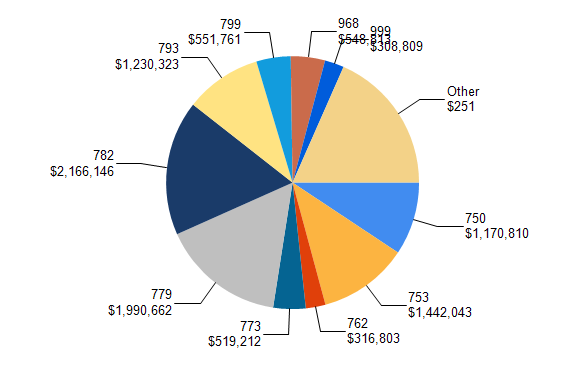 SQL & BI Learning: Pie Chart with data labels outside in ssrs