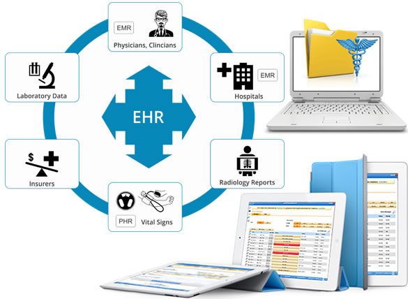 EMR vs EHR, PHR, CPR, EPR, PCR- Medical Records Differences
