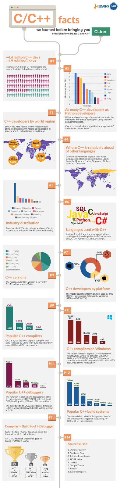 Linux é mais utilizado em C e C++