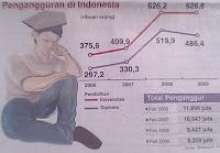 Materi Pengertian Pengangguran